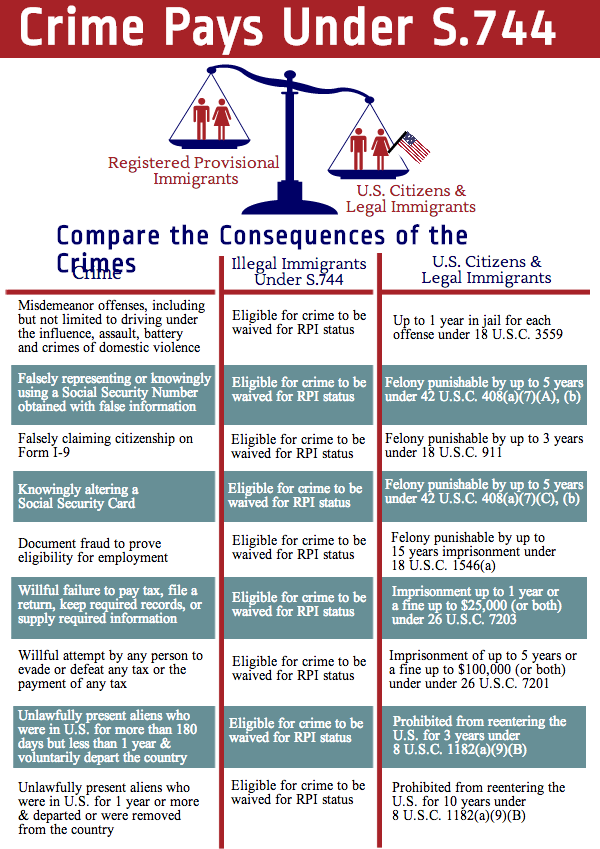 Federation of Immigration Reform Chart