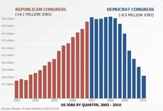 Congress Record - Jobs